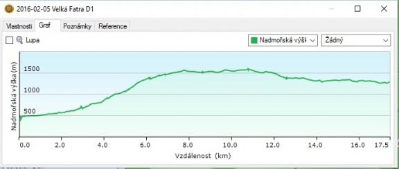 VFD1 graf