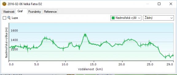 VFD2 graf